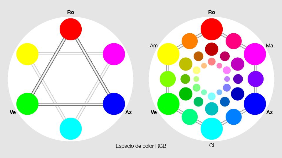 Uso del color en las marcas del grupo san ger nimo - Circulo cromatico 12 colores ...